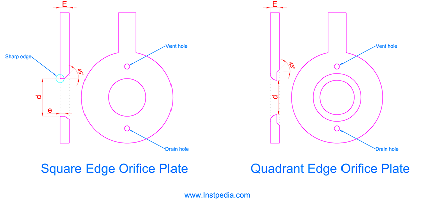 Square edge quadrant edge Orifice Plate