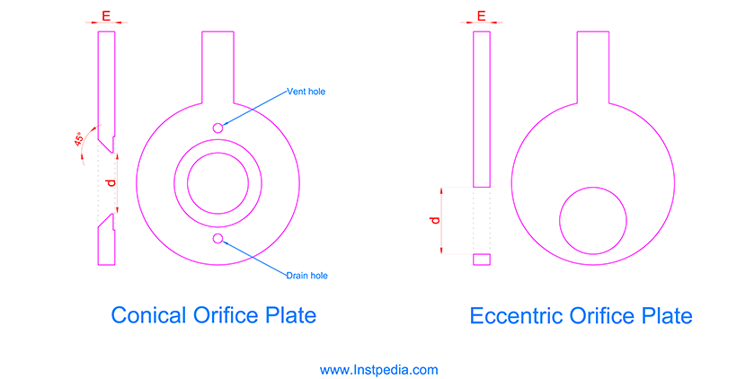 Conical Eccentric Orifice Plate
