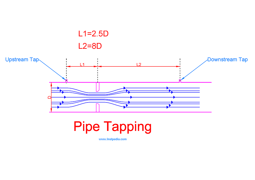 Pipe (Full Flow) Tapping