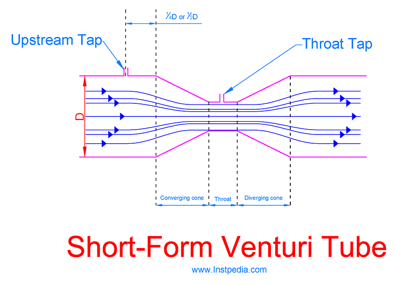 Short-Form Venturi Tube
