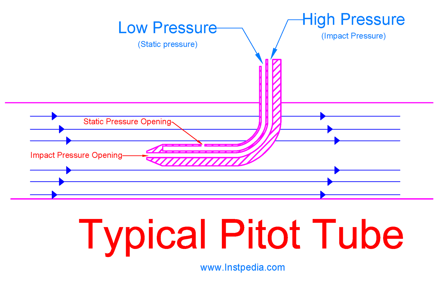 Typical Pitot Tube