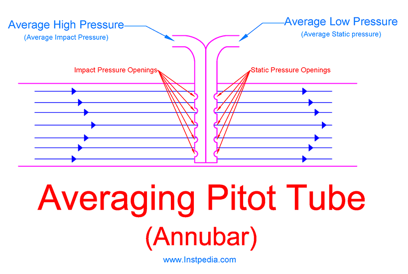 Averaging Pitot Tube