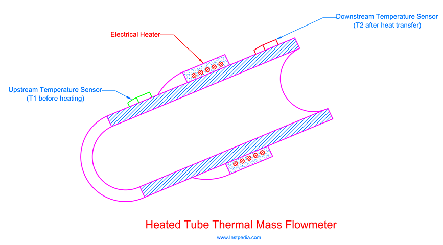 Heated Tube Flowmeter