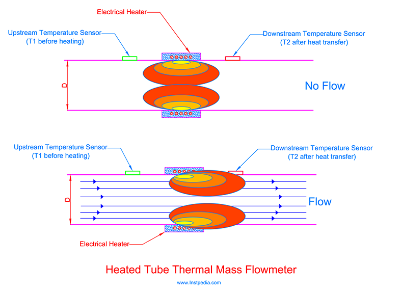 Heated Tube Flowmeter Operation