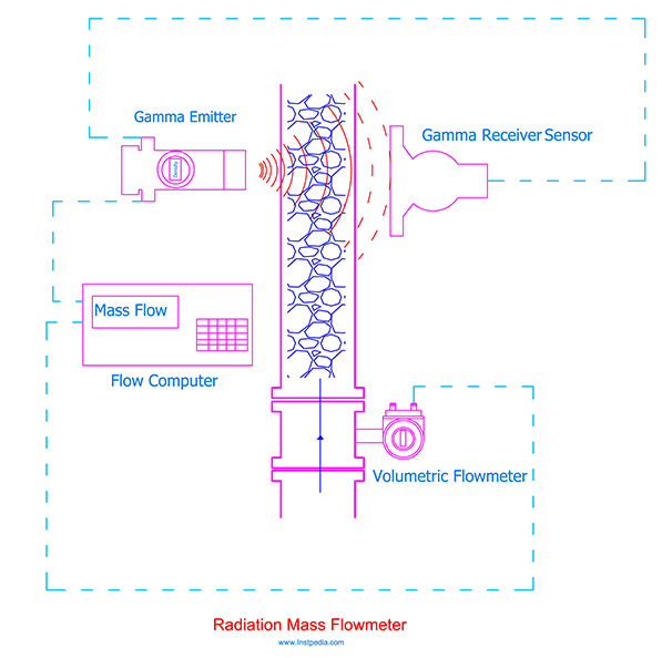 Radiation Mass Flowmeter