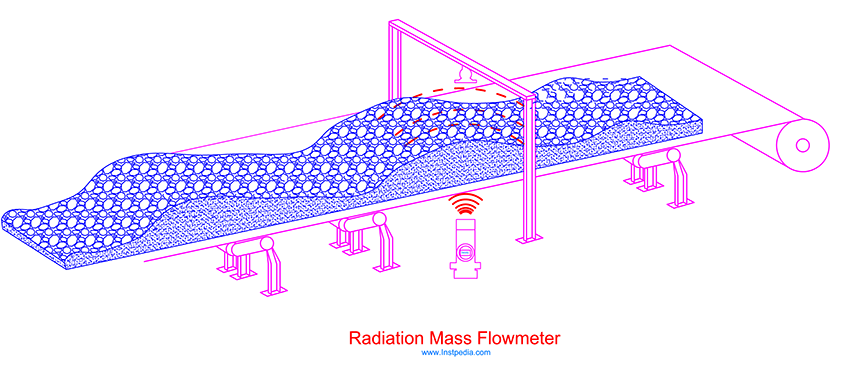 Conveyor Radiation Mass Flowmeter