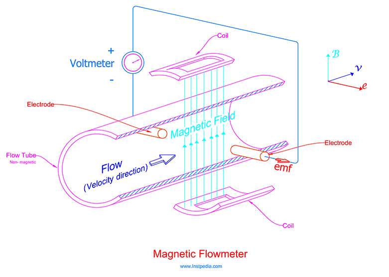 Magnetic Flowmeter Operation