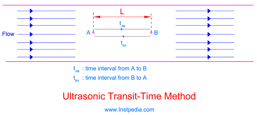 Transit-Time Method