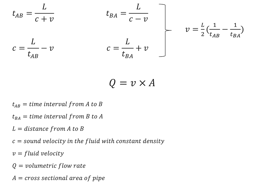Transit-Time Flowmeter Equation