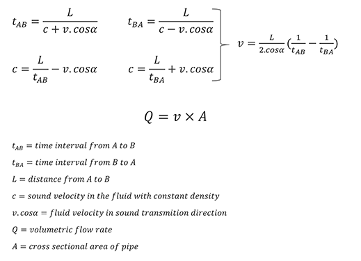 Transit-Time Flowmeter Flow Equation