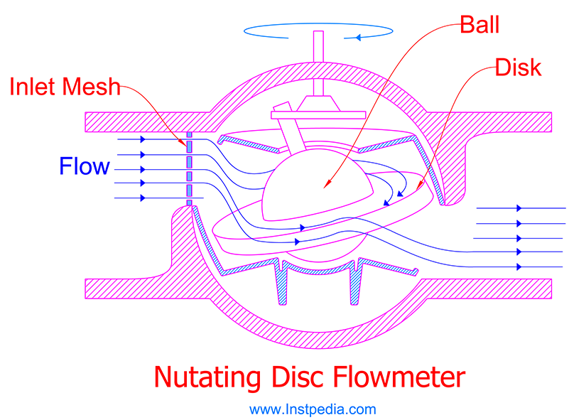 Nutating Disc PD Flowmeter