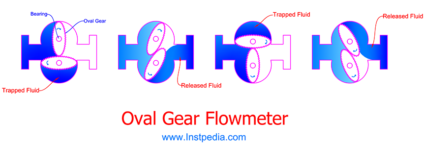 Oval Gear PD Flowmeter