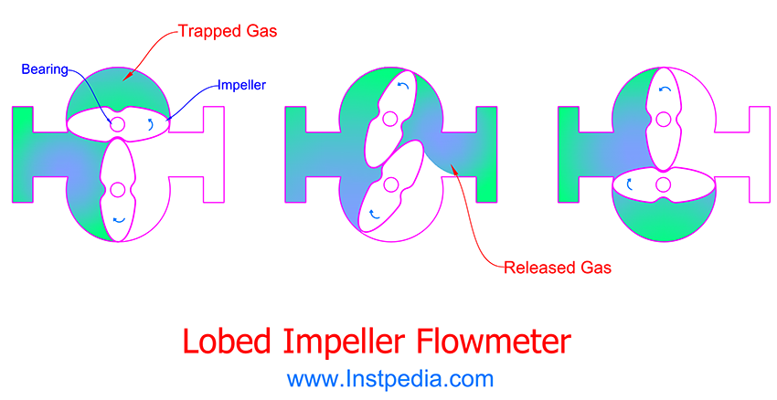 Lobed Impeller PD Flowmeter