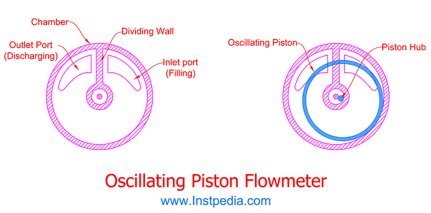 Oscillating Piston PD Flowmeter