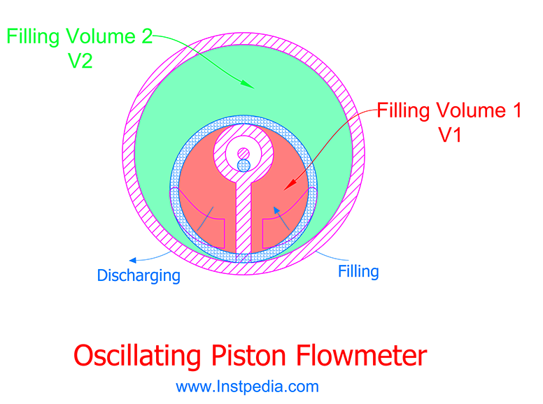 Oscillating Piston PD Flowmeter Parts