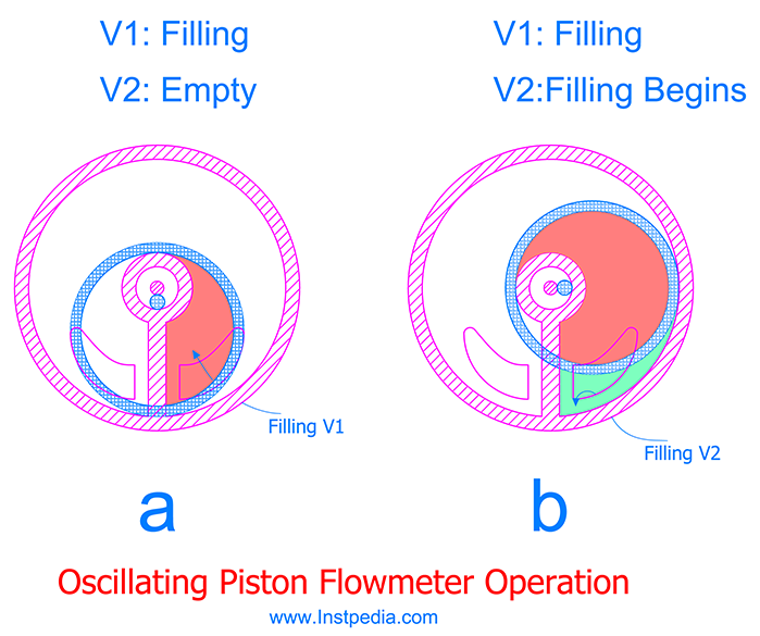 Oscillating Piston PD Flowmeter operation A