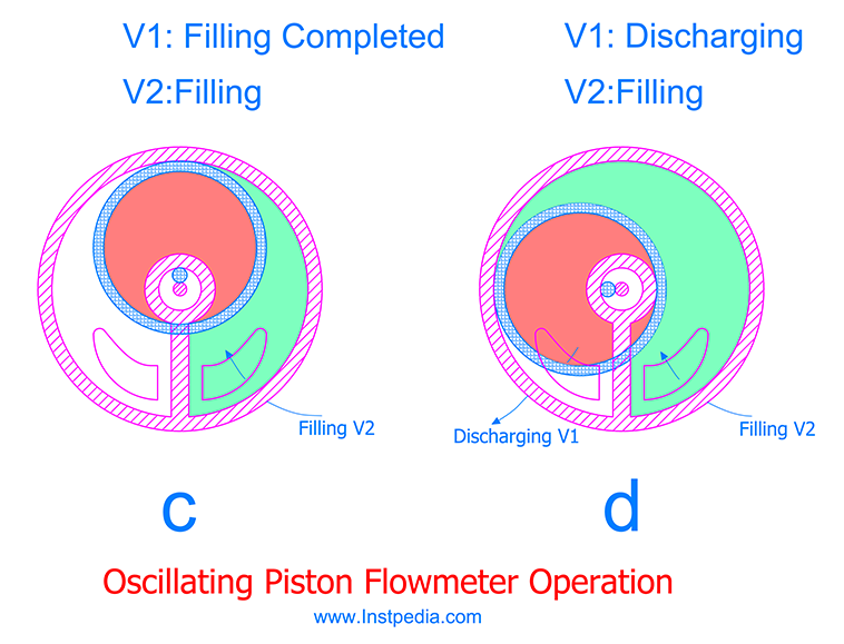 Oscillating Piston PD Flowmeter operation B