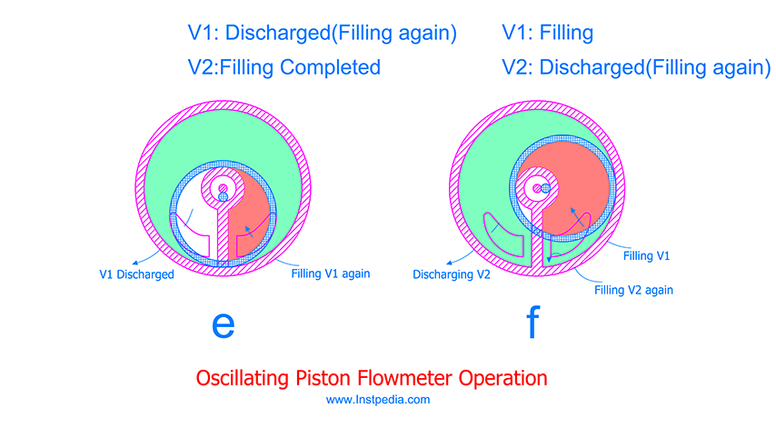 Oscillating Piston PD Flowmeter operation C