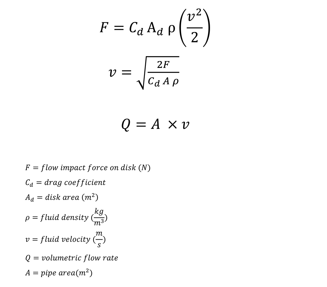 Target Flowmeter Equation