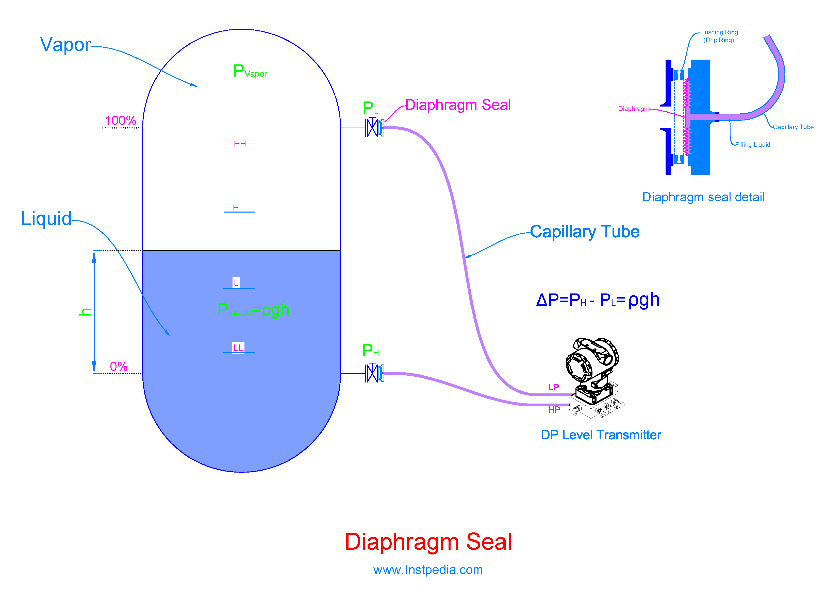 Diaphragm Seal with Capillary Tube